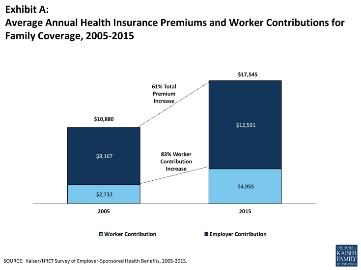 Average Health Insurance Premiums & Contributions Chart